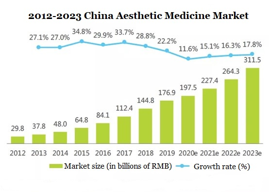 Industry Research   Chinese Aesthetic Medical Device Companies and Products