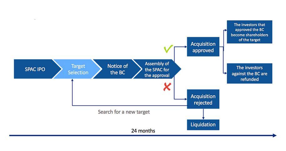 Trend Analysis   Why do biotech companies favor SPACs?