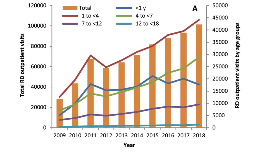 Industry Research | Pediatric Drug Market and Cross-border Collaboration Trends (Pt 2)
